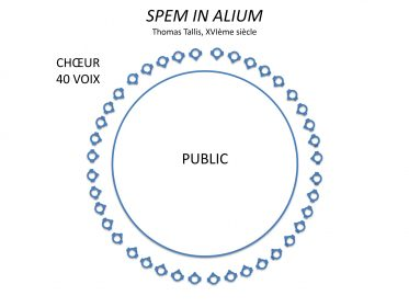 Représentation schématique de la disposition du chœur autour du public pour la pièce Spem In Alium, de Thomas Tallis. spatialisation