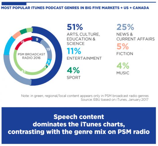 Source : MIS de l'EBU - Rapport sur l'audio en ligne - Octobre 2017.